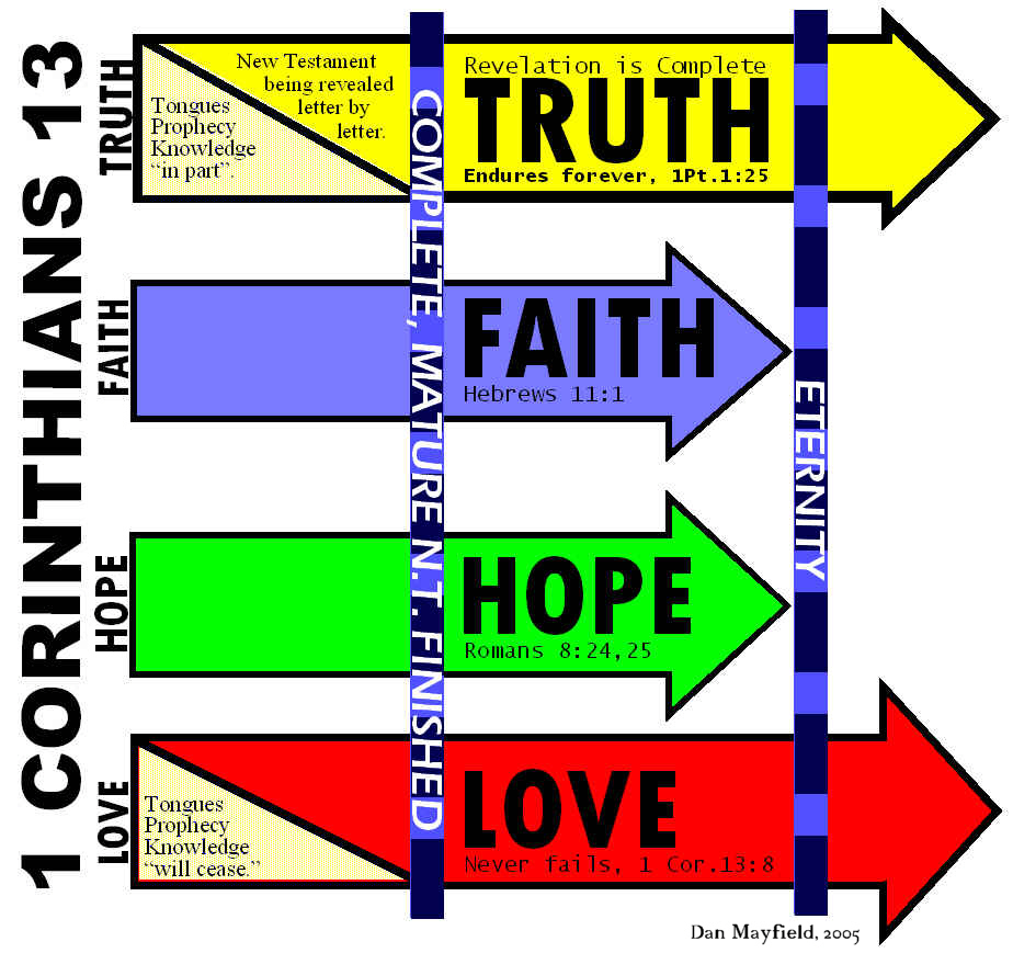 1 COR 13 LOVE FAITH HOPE KNOW