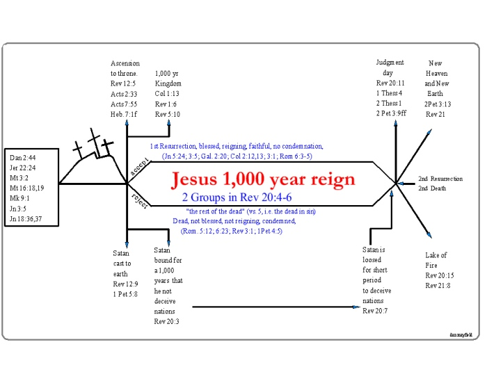 1000 year reign chart