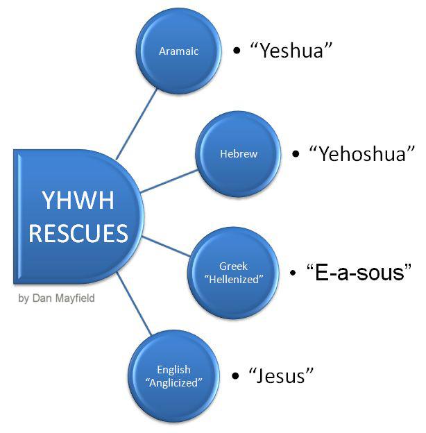 2008 Aug 21 JHWH saves