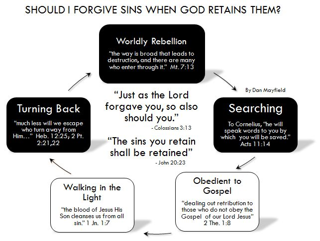 2008 Sep 12 Retaining Sins