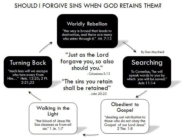 2008 Sep 12 Retaining Sins