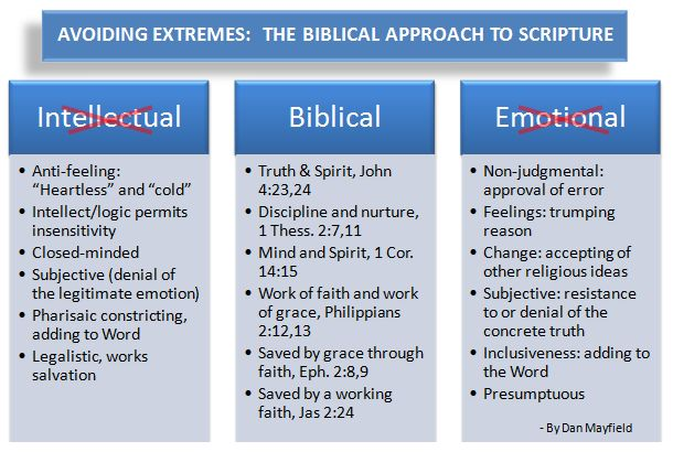2008 Sep 6 Extremes and biblical approach