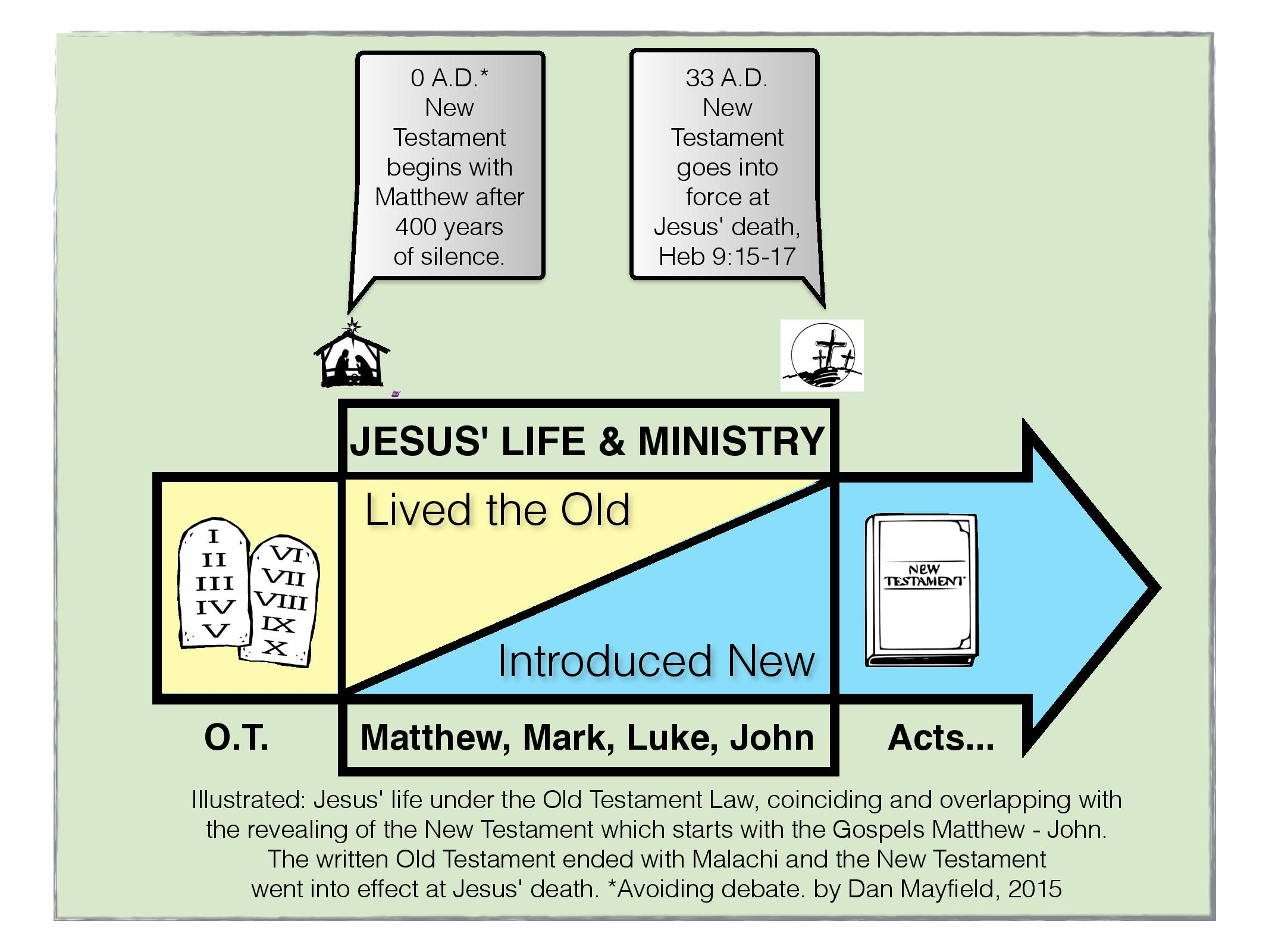 2015 Study Matthew _ John New Testament-page-001 (1)