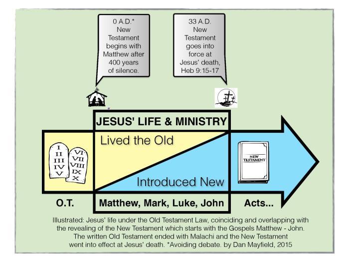 2015 Study Matthew _ John New Testament-page-001 (1)