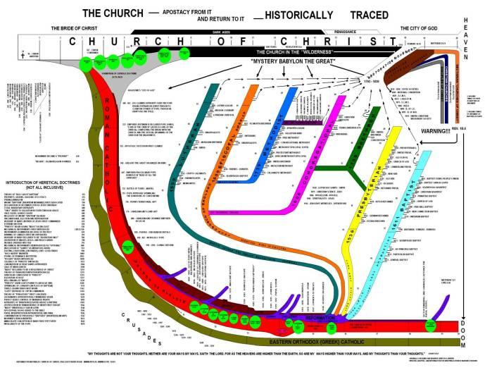 apostasy and restoration of church