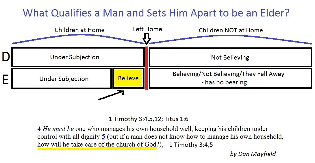 Elders and believing children