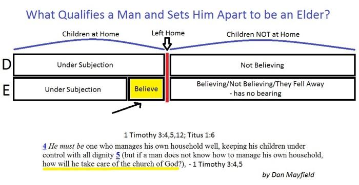 Elders and believing children