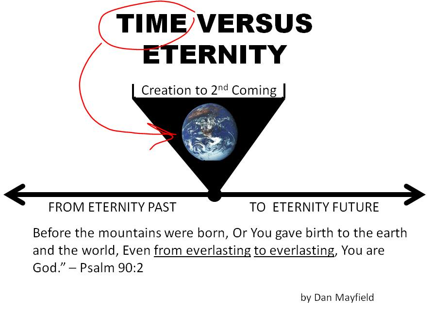 eternity vs time