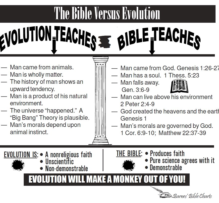 Evolution is State Religion
