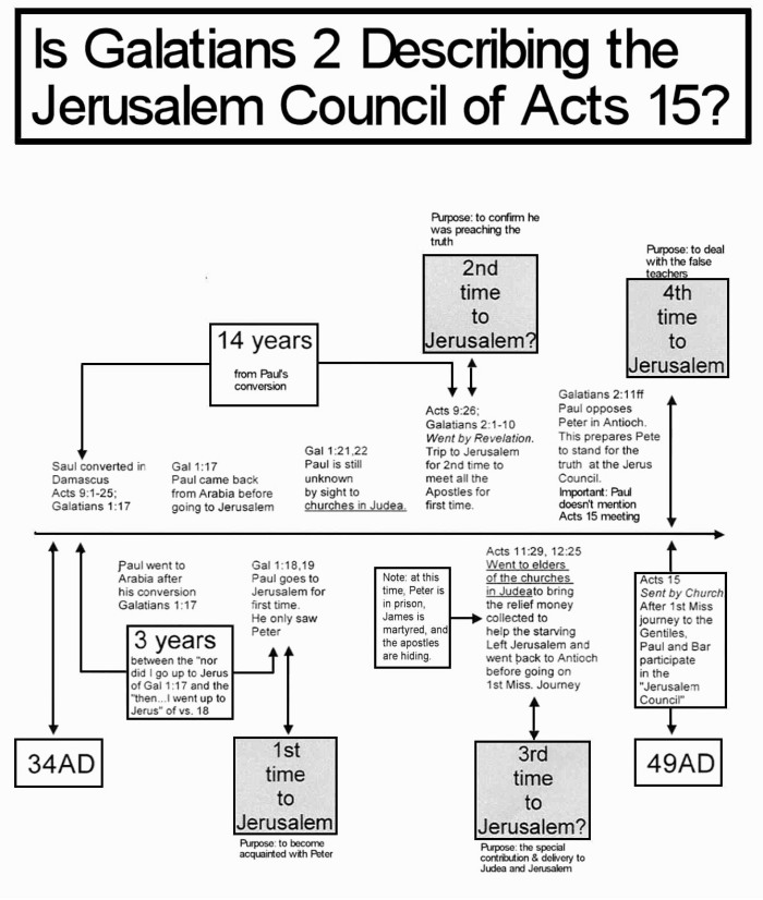 Galatians 2 Jerusalem mtg updated