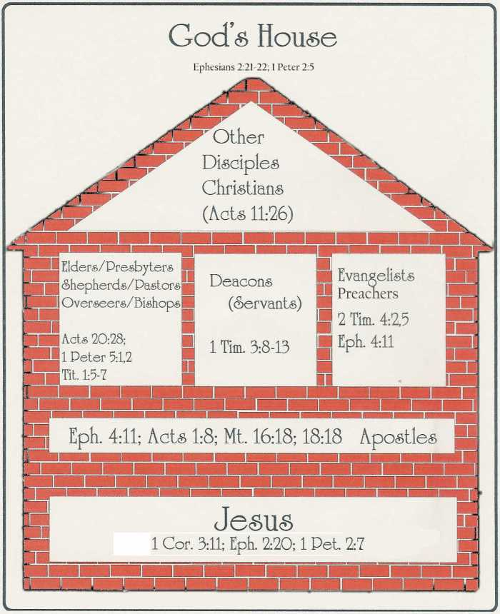 Gods House Organization