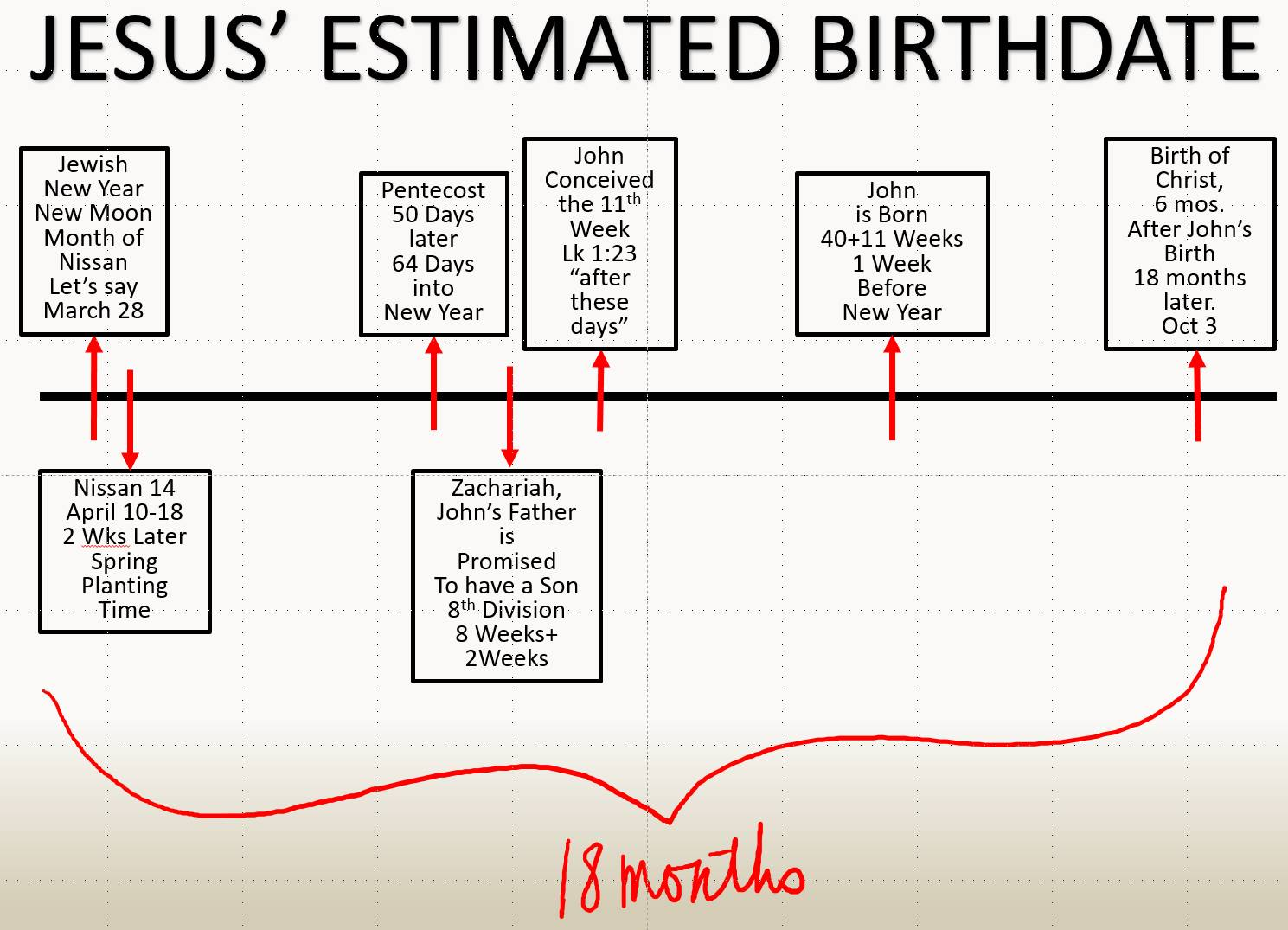 jesus birthdate estimate